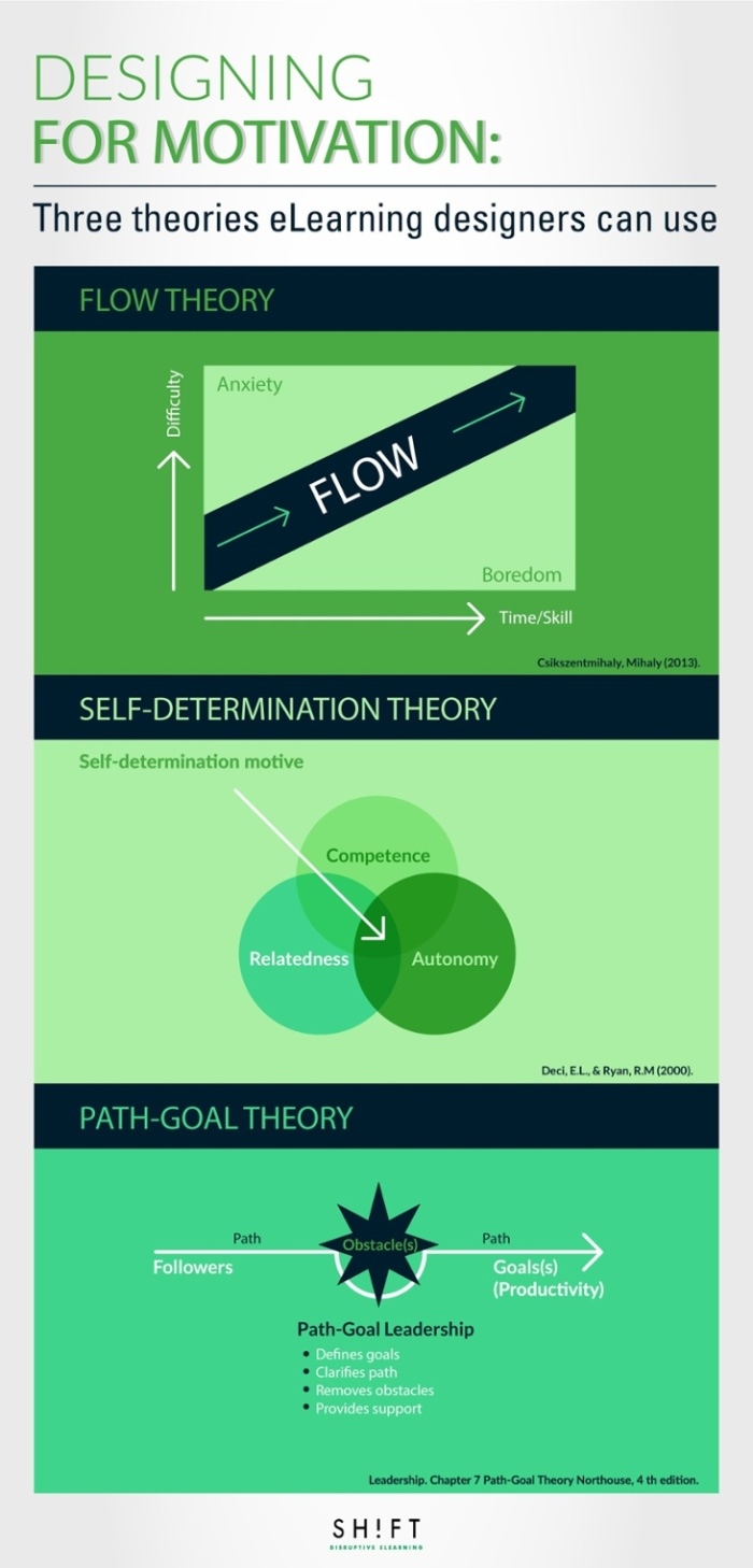 designing-elearning-for-motivation-infographic